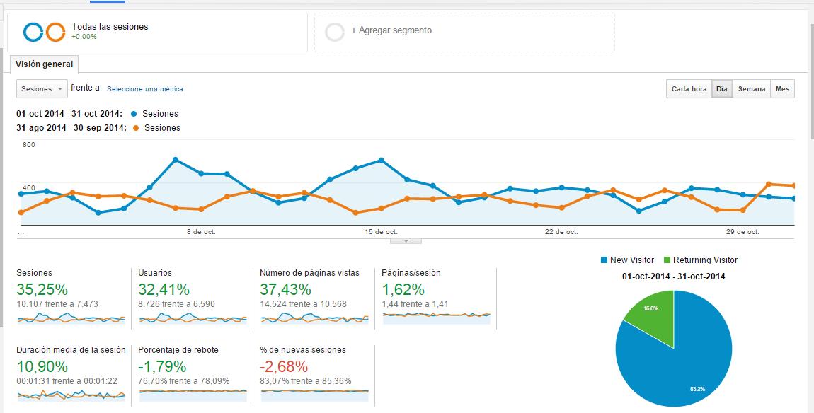Estadísticas Octubre