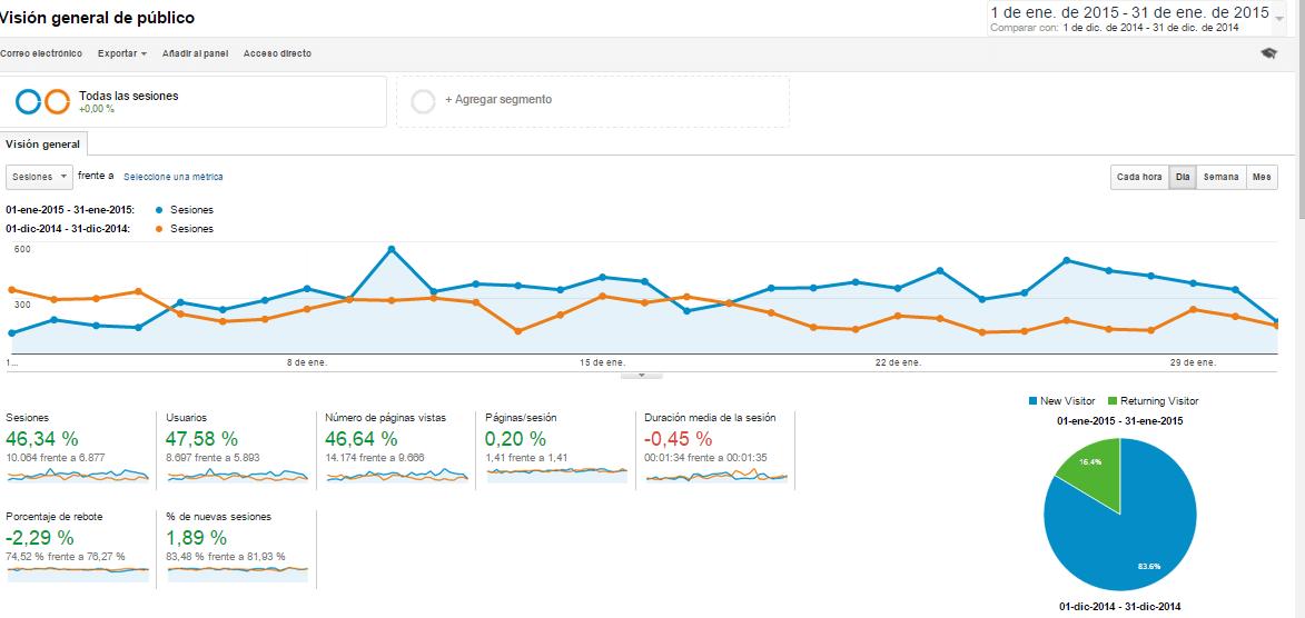 Analitycs_Enero